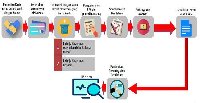 sistem kartu kredit