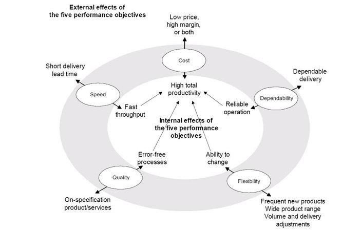 Hubungan Produktivitas dengan Kinerja