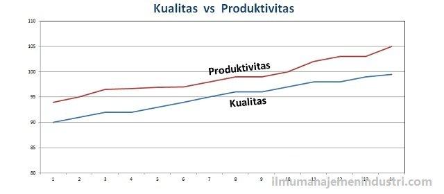 Hubungan-antara-Kualitas-dan-Produktivitas