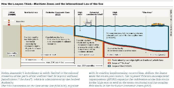 Perkembangan Hukum Laut Indonesia