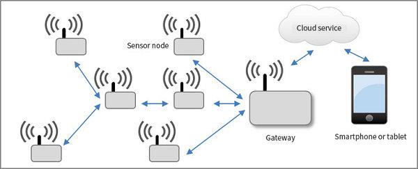 Jaringan Sensor Nirkabel