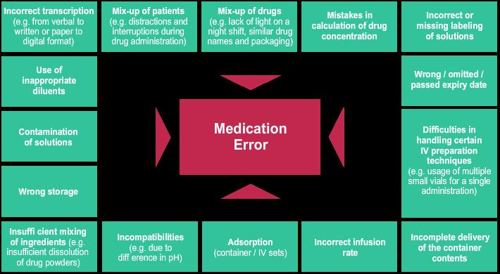 Kesalahan pelyanan obat