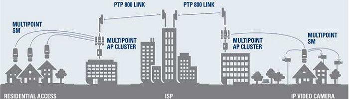 Penyedia Layanan Internet