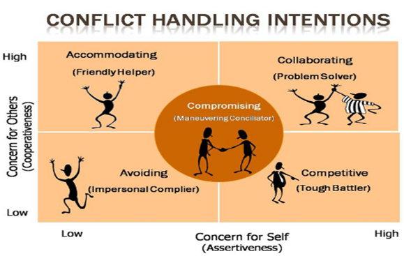 Model Penyelesaian Konflik Thomas dan Kilmann