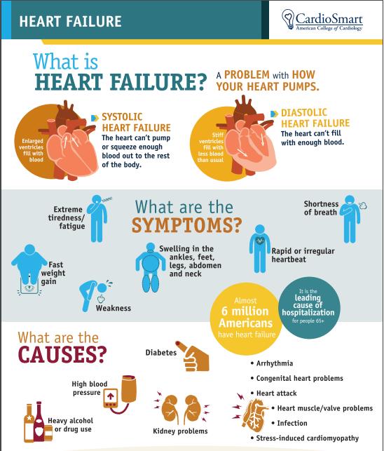 Gagal jantung (akut dan kronik)
