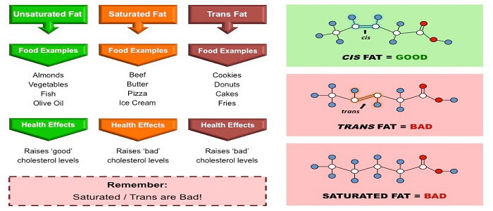Konfigurasi molekul asam lemak trans, saturated dan cis