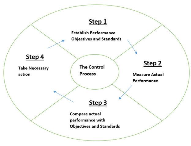 Proses Pengendalian atau Controlling