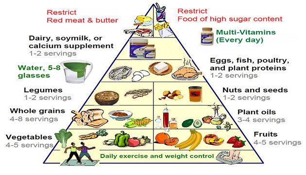 Pyramid Servings