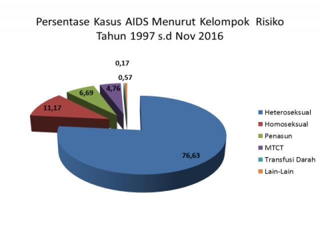 hiv aids diagram