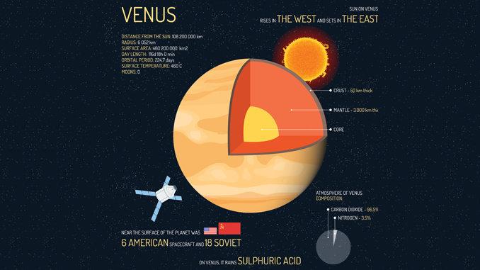 Karakteristik Planet Venus