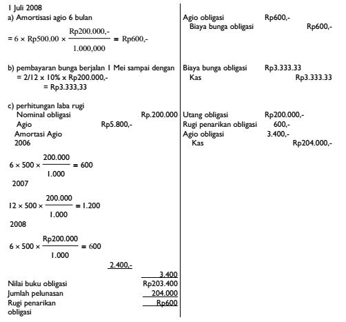 Contoh Soal Obligasi Dan Jawabannya Kumpulan Soal Pelajaran 8
