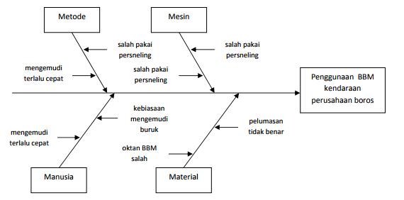 Apa yang dimaksud dengan diagram tulang ikan atau fishbone diagram image ccuart Image collections