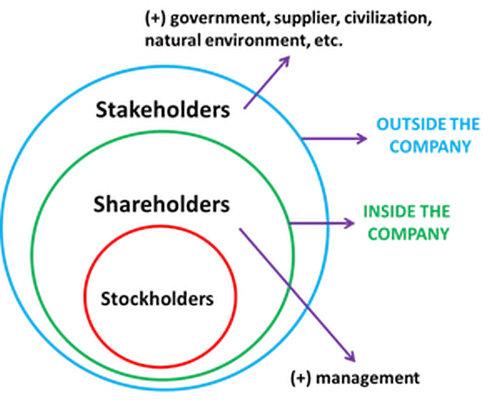 Perbedaan shareholder, stockholder, dan stakeholder
