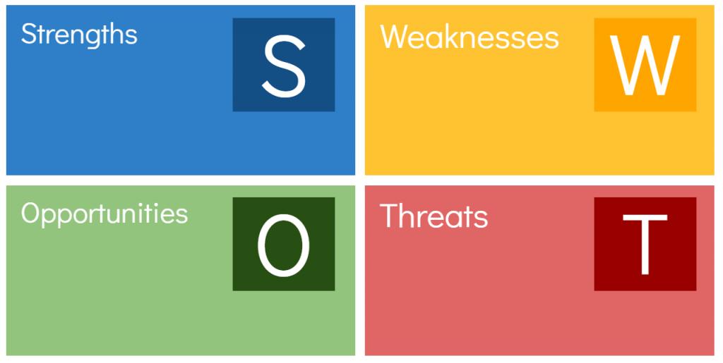 Apa Yang Dimaksud Dengan Analisis Swot Manajemen Dictio Community